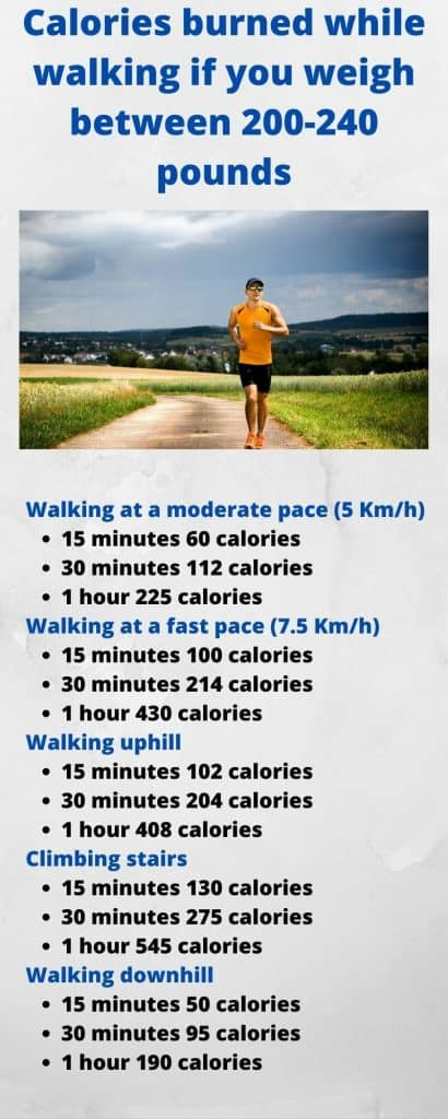 Infographic of calories burned while walking