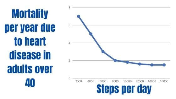 Infographic of mortality according to daily walking steps